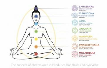 How To Align Your Chakras Through Yoga